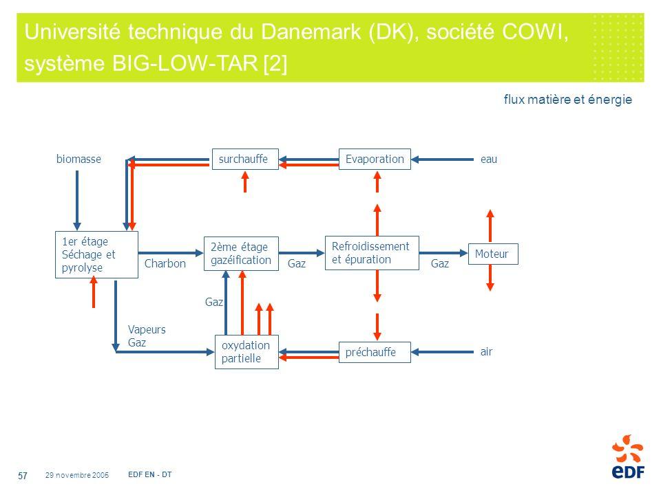 Université technique du Danemark (DK), société COWI, système BIG-LOW-TAR [2]